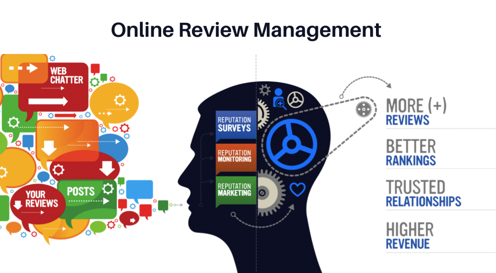Know About Online Review Management